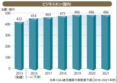 business network.jp 「「働き方改革」とPBX/ビジネスフォンの最新事情」より引用